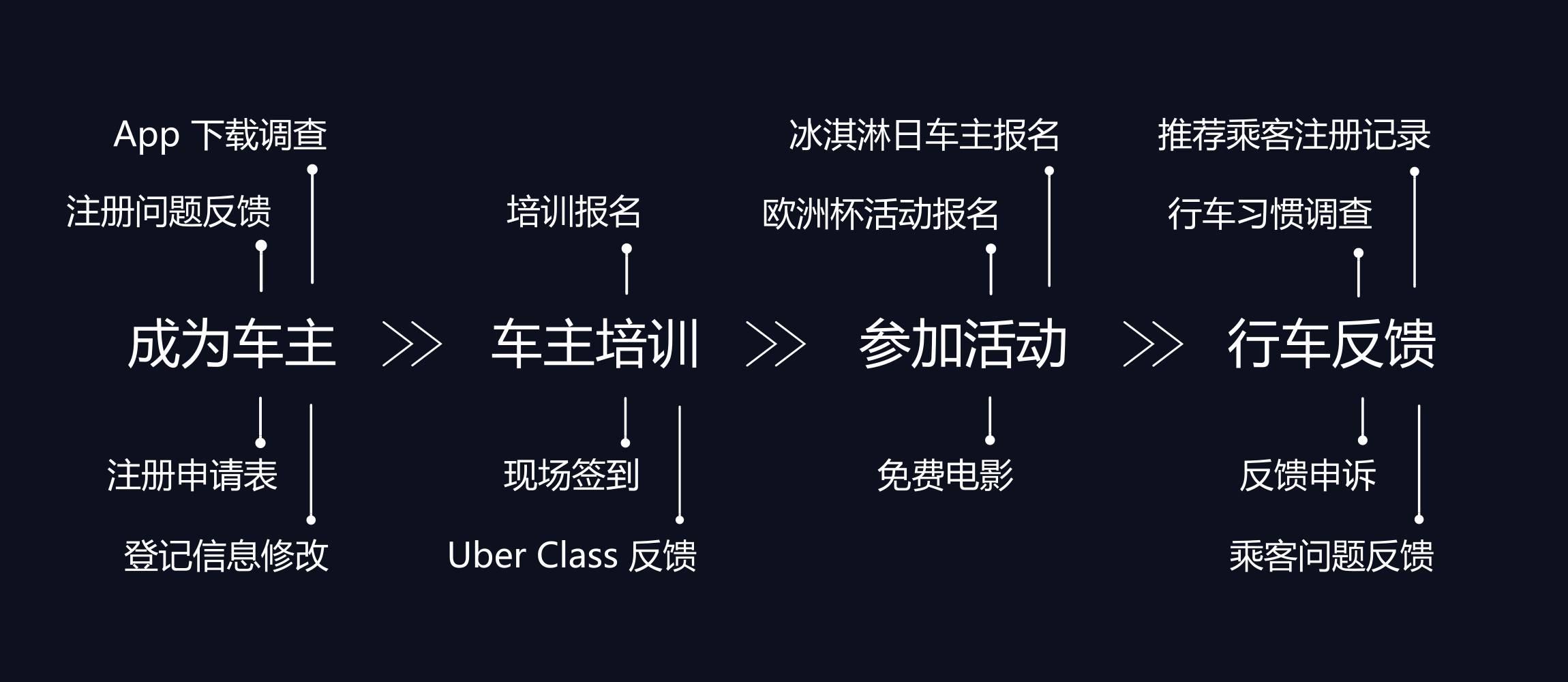 Uber 用上金数据,原来运营可以这么玩?
