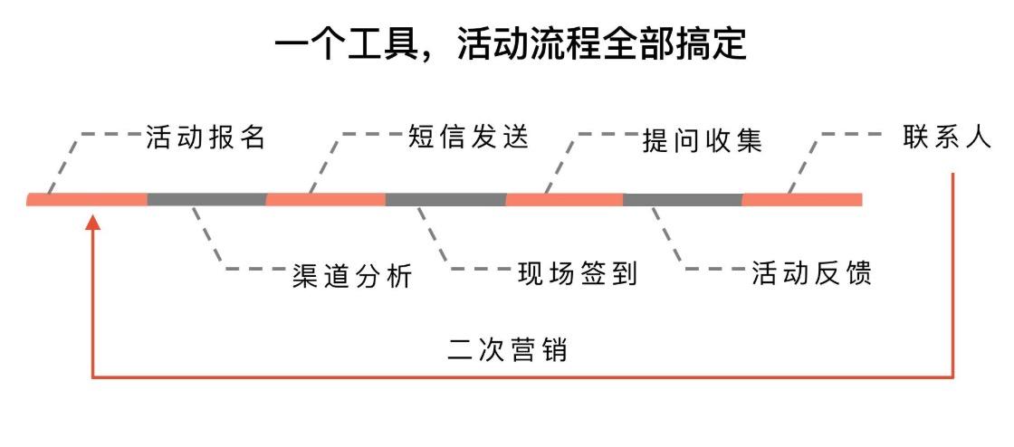 活动流程展示