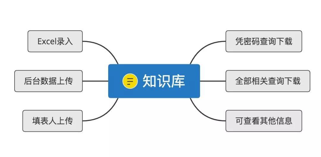 新奇用法 | 做个能上传下载的企业知识库系统,微型「知乎」?