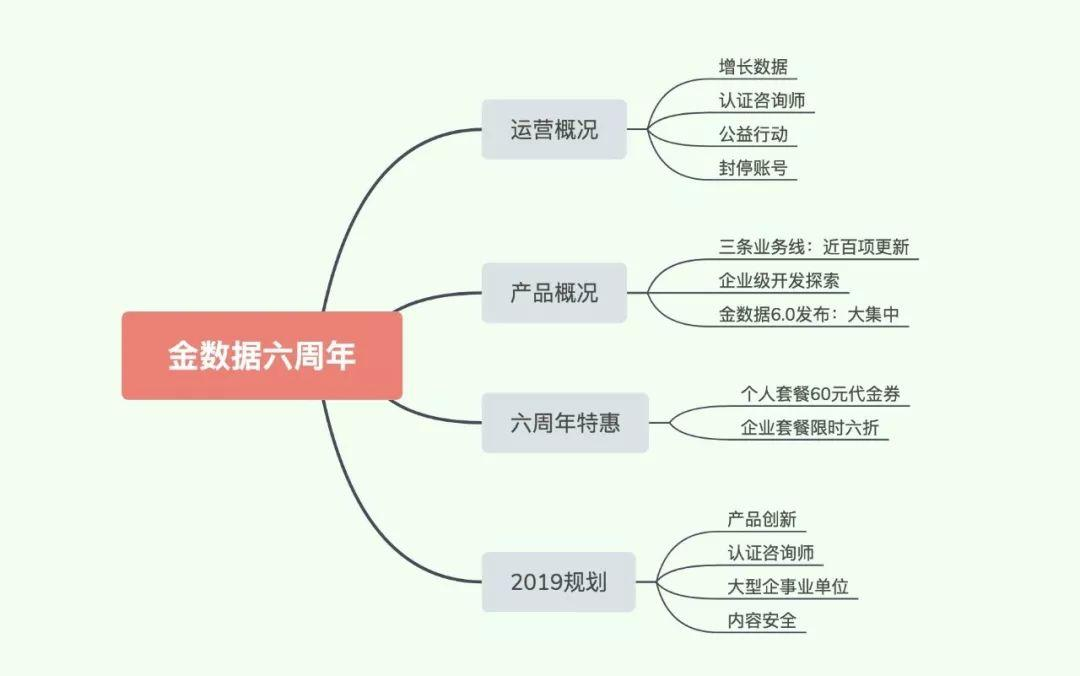 创始人说 | b陈金洲先生在金数据6周年上的直播内容分享