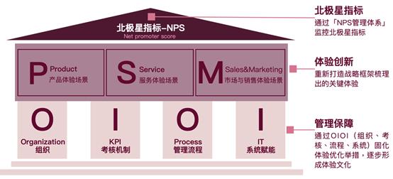 明略科技联合倍比拓(beBit)管理咨询发布《中国保险业NPS白皮书》,深度解读以客户为中心的需求转型